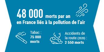Nombre de décès liés à la pollution de l'air