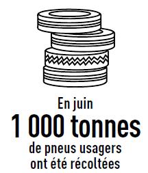 1000 tonnes de pneus récoltés