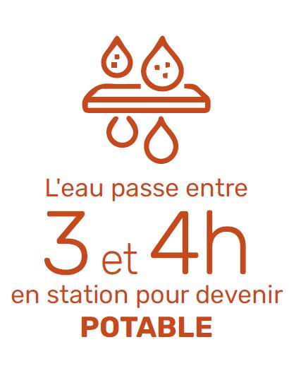 Durée de l'eau en station